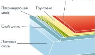 Как устроена металлочерепица