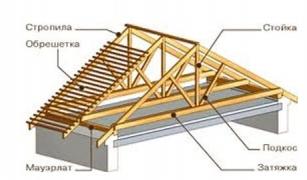 Особенности проектирования крыш